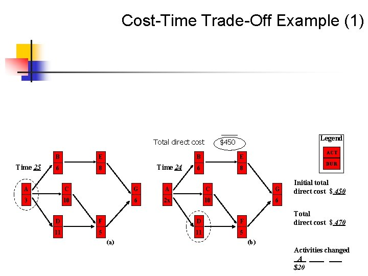 Cost-Time Trade-Off Example (1) Total direct cost Time 25 B E 6 8 Time