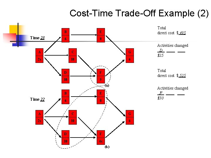 Cost-Time Trade-Off Example (2) Time 23 B E 6 8 Total direct cost $