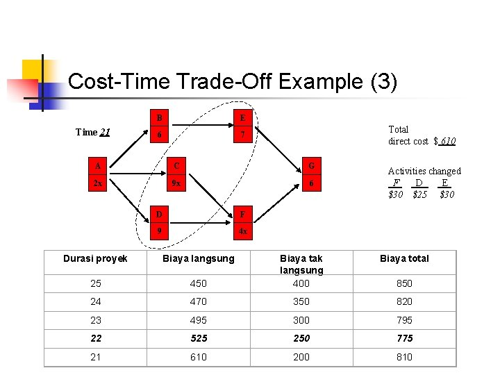 Cost-Time Trade-Off Example (3) Time 21 B E 6 7 Total direct cost $