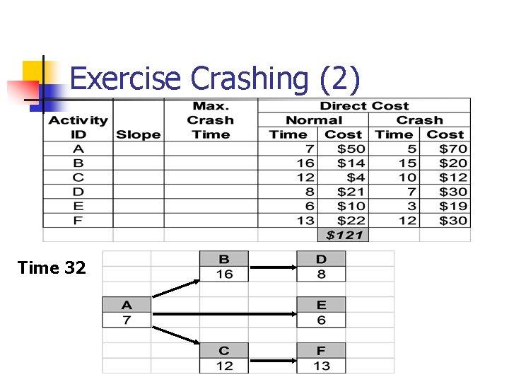 Exercise Crashing (2) Time 32