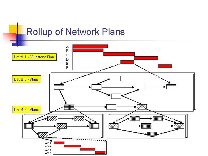 Rollup of Network Plans Level 1 - Milestone Plan Level 2 - Plans Level
