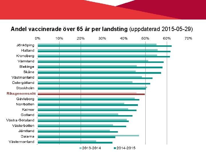 Andel vaccinerade över 65 år per landsting (uppdaterad 2015 -05 -29) Smittskydd Vårdhygien 2020