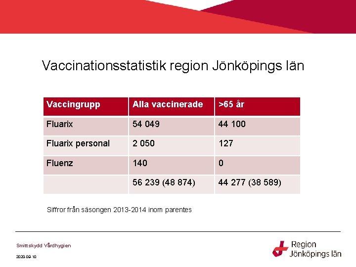 Vaccinationsstatistik region Jönköpings län Vaccingrupp Alla vaccinerade >65 år Fluarix 54 049 44 100