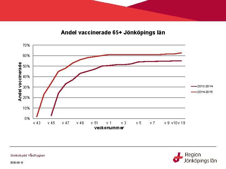 Andel vaccinerade 65+ Jönköpings län 70% Andel vaccinerade 60% 50% 40% 2013 -2014 30%
