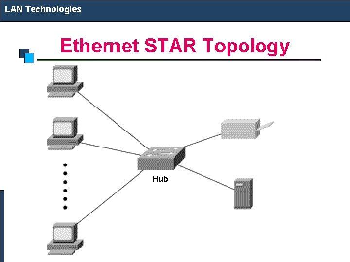 LAN Technologies Ethernet STAR Topology Hub