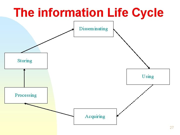 The information Life Cycle Disseminating Storing Using Processing Acquiring 27