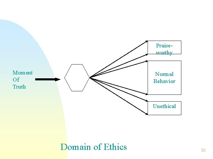 Praise- worthy Moment Of Truth Normal Behavior Unethical Domain of Ethics 30