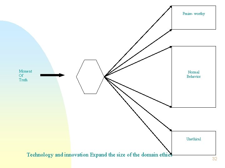 Praise- worthy Moment Of Truth Normal Behavior Unethical Technology and innovation Expand the size