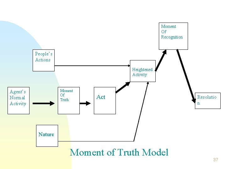 Moment Of Recognition People's Actions Heightened Activity Moment Of Truth Agent's Normal Activity Act
