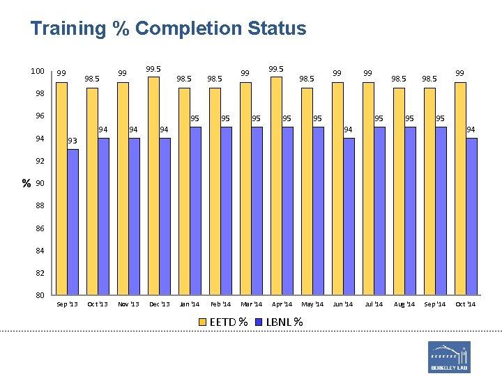 Training % Completion Status 100 99 98. 5 99 99 98. 5 99 98