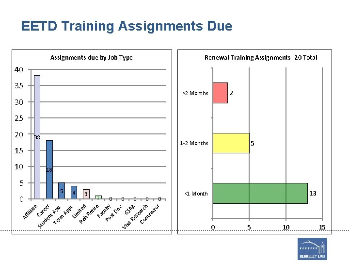 EETD Training Assignments Due Assignments due by Job Type Renewal Training Assignments- 20 Total
