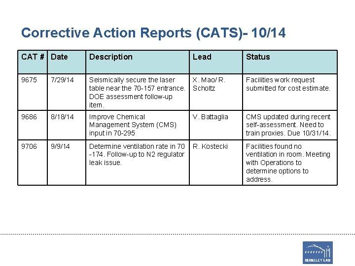 Corrective Action Reports (CATS)- 10/14 CAT # Date Description Lead Status 9675 7/29/14 Seismically