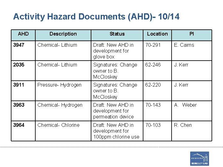 Activity Hazard Documents (AHD)- 10/14 AHD Description Status Location PI 3947 Chemical- Lithium Draft: