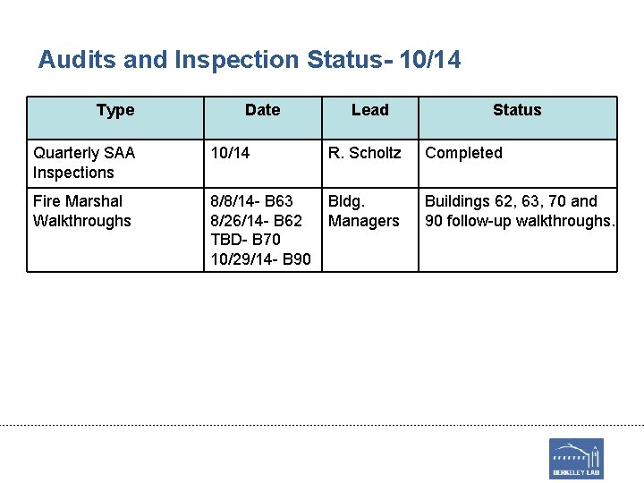 Audits and Inspection Status- 10/14 Type Date Lead Status Quarterly SAA Inspections 10/14 R.