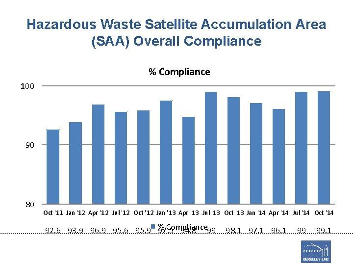 Hazardous Waste Satellite Accumulation Area (SAA) Overall Compliance % Compliance 100 90 80 Oct