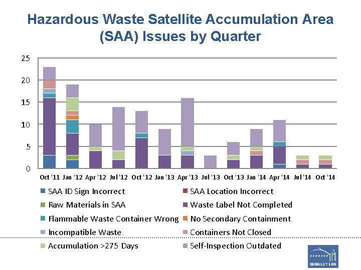 Hazardous Waste Satellite Accumulation Area (SAA) Issues by Quarter 25 20 15 10 5