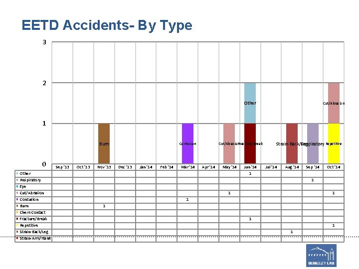 EETD Accidents- By Type 3 2 Other Cut/Abrasion 1 Burn 0 Other Respiratory Eye