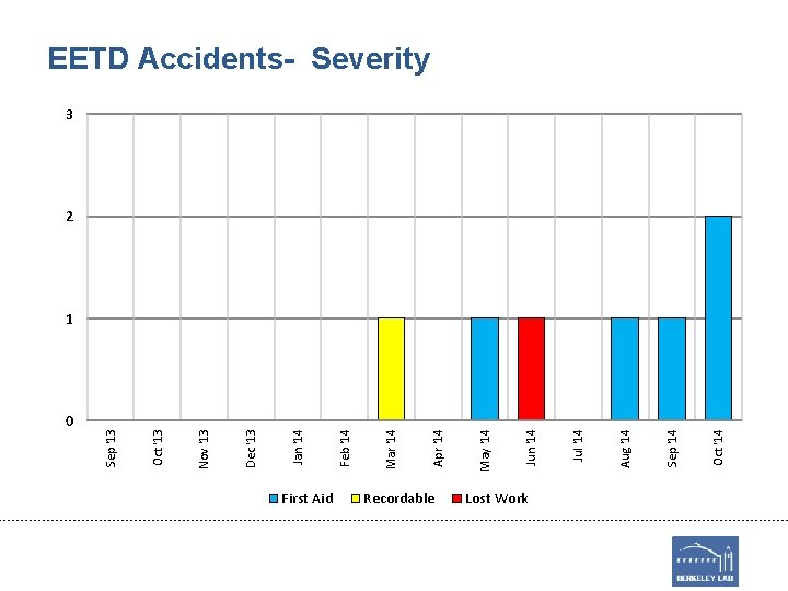 0 First Aid Recordable Lost Work Oct '14 Sep '14 Aug '14 Jul '14