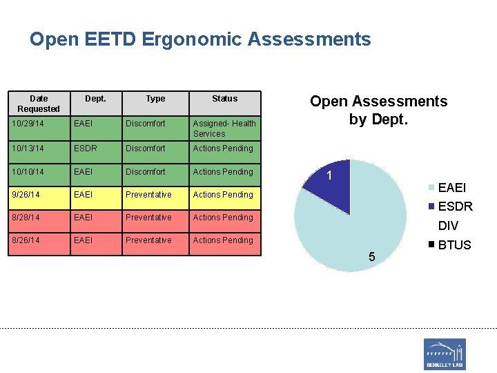 Open EETD Ergonomic Assessments Date Requested Dept. Type Status 10/29/14 EAEI Discomfort Assigned- Health