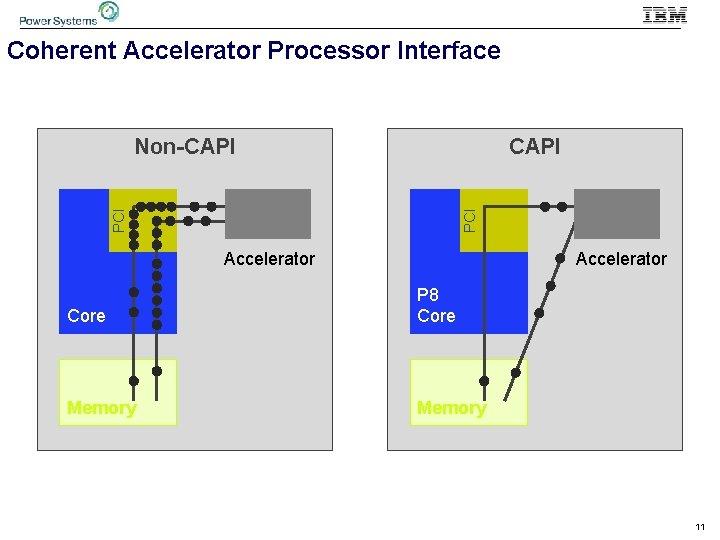 Coherent Accelerator Processor Interface PCI CAPI PCI Non-CAPI Accelerator Core P 8 Core Memory