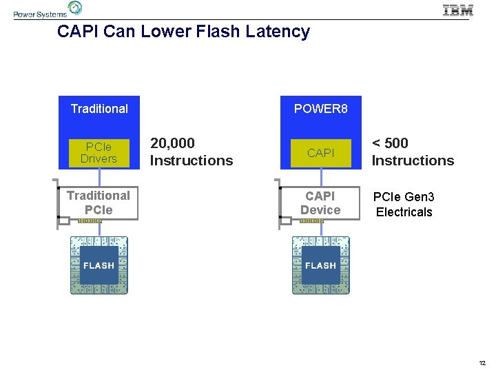 CAPI Can Lower Flash Latency Traditional PCIe Drivers Traditional PCIe POWER 8 20, 000