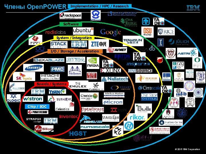 Члены Open. POWER Implementation / HPC / Research Software System / Integration I/O /