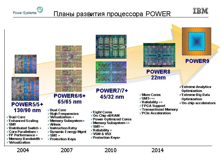 Планы развития процессора POWER 9 POWER 8 22 nm POWER 5/5+ 130/90 nm üDual
