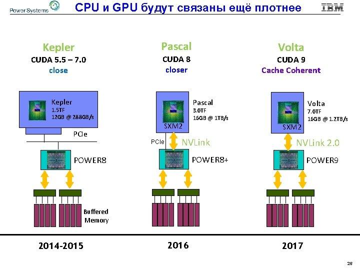 CPU и GPU будут связаны ещё плотнее Pascal Kepler CUDA 5. 5 – 7.