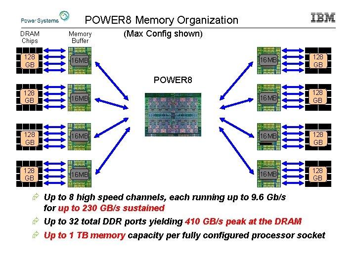 POWER 8 Memory Organization DRAM Chips Memory Buffer 128 GB 16 MB (Max Config