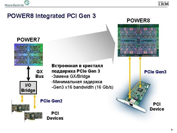 POWER 8 Integrated PCI Gen 3 POWER 8 POWER 7 GX Bus I/O Bridge
