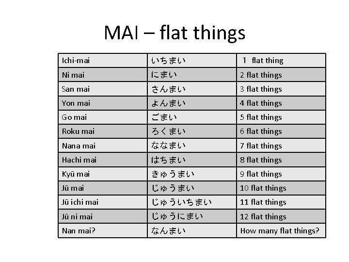 MAI – flat things Ichi-mai いちまい 1 flat thing Ni mai にまい 2 flat