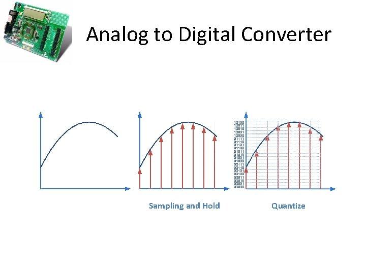 Analog to Digital Converter Sampling and Hold Quantize