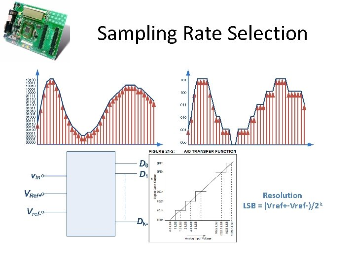Sampling Rate Selection Resolution LSB = (Vref+-Vref-)/2 k