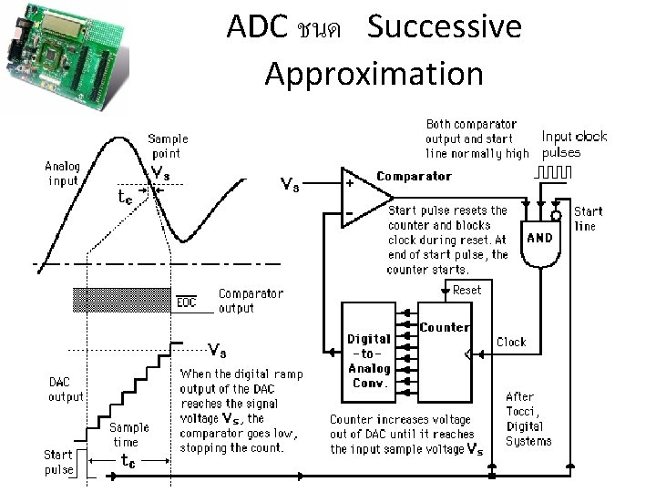 ADC ชนด Successive Approximation