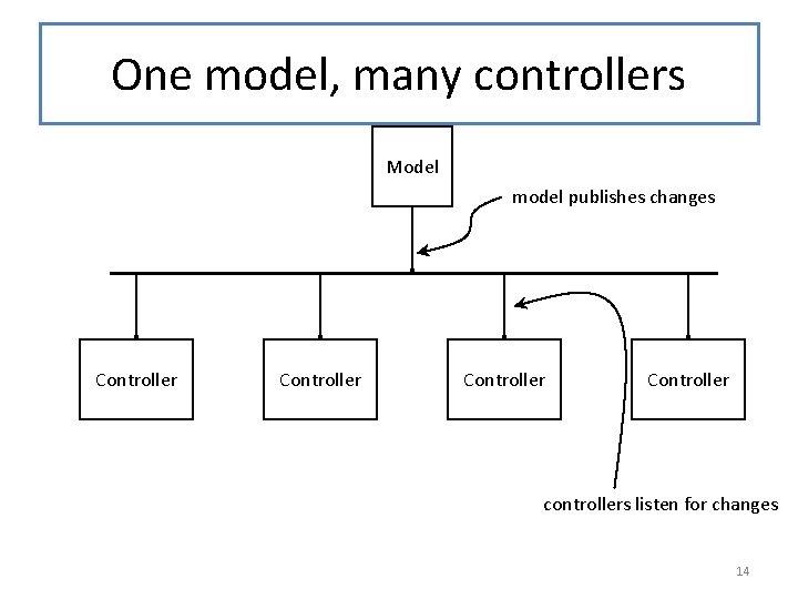 One model, many controllers Model model publishes changes Controller controllers listen for changes 14
