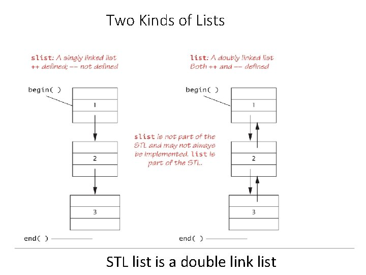 Two Kinds of Lists STL list is a double link list