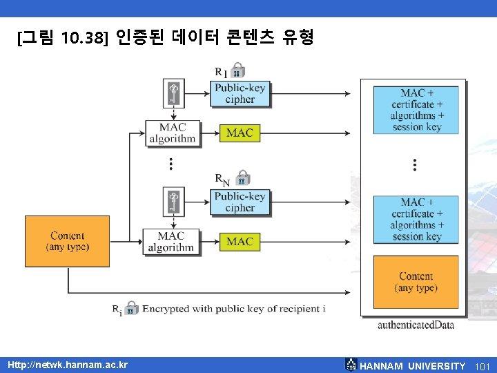 [그림 10. 38] 인증된 데이터 콘텐츠 유형 Http: //netwk. hannam. ac. kr HANNAM UNIVERSITY