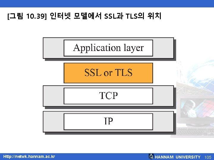 [그림 10. 39] 인터넷 모델에서 SSL과 TLS의 위치 Http: //netwk. hannam. ac. kr HANNAM