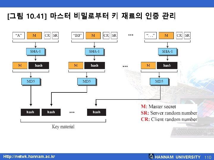 [그림 10. 41] 마스터 비밀로부터 키 재료의 인증 관리 Http: //netwk. hannam. ac. kr