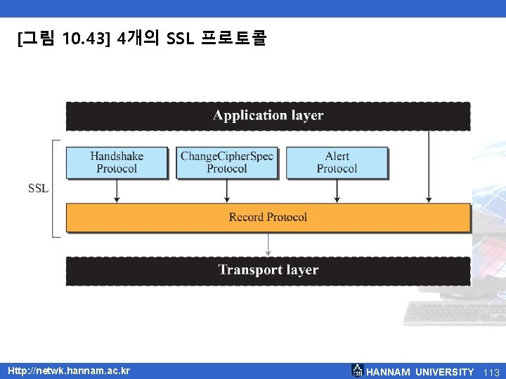 [그림 10. 43] 4개의 SSL 프로토콜 Http: //netwk. hannam. ac. kr HANNAM UNIVERSITY 113
