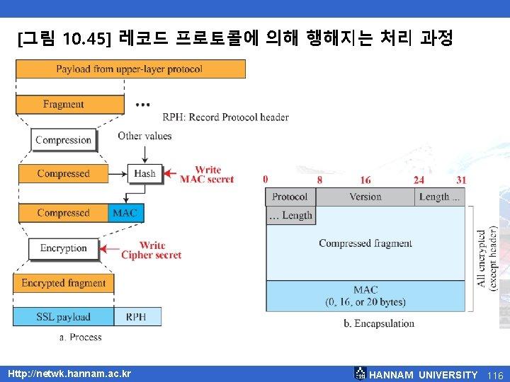[그림 10. 45] 레코드 프로토콜에 의해 행해지는 처리 과정 Http: //netwk. hannam. ac. kr