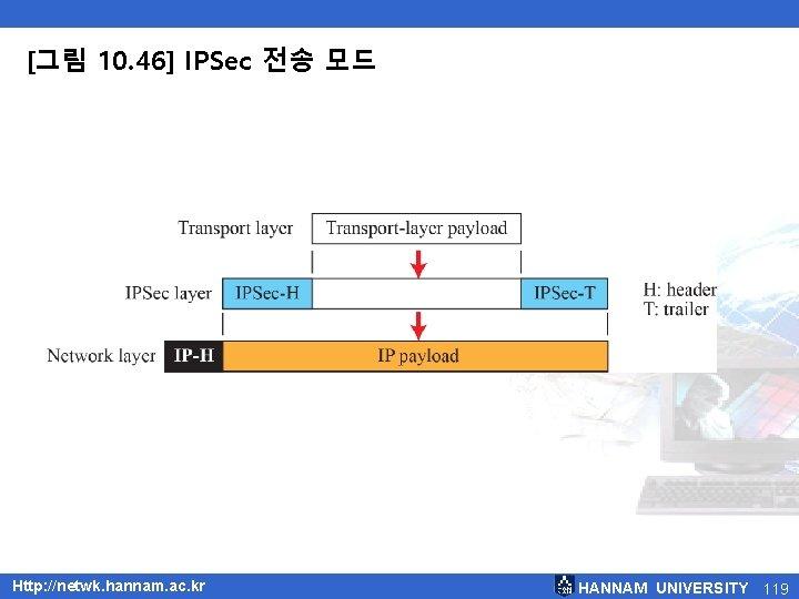 [그림 10. 46] IPSec 전송 모드 Http: //netwk. hannam. ac. kr HANNAM UNIVERSITY 119