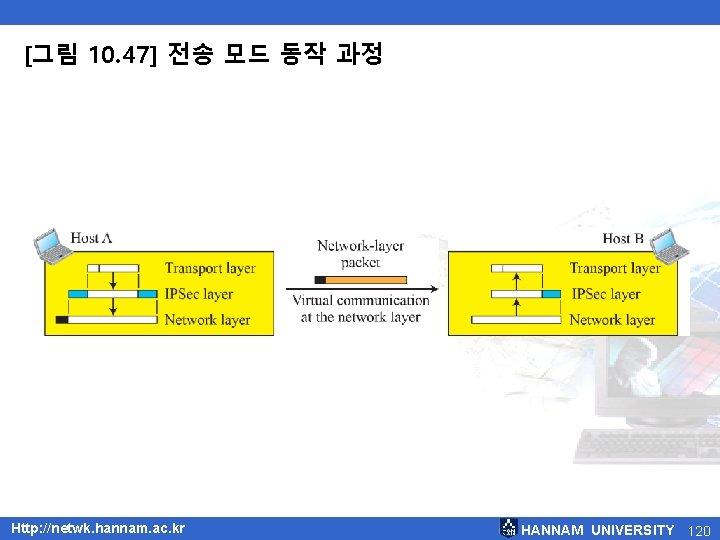 [그림 10. 47] 전송 모드 동작 과정 Http: //netwk. hannam. ac. kr HANNAM UNIVERSITY
