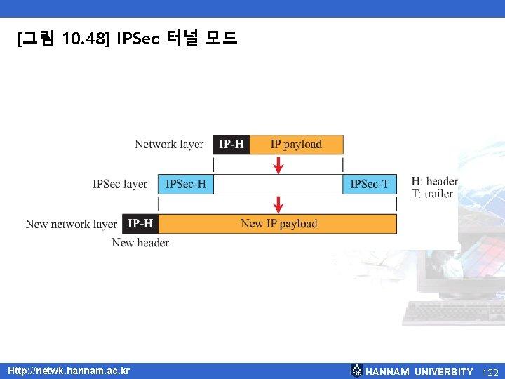 [그림 10. 48] IPSec 터널 모드 Http: //netwk. hannam. ac. kr HANNAM UNIVERSITY 122