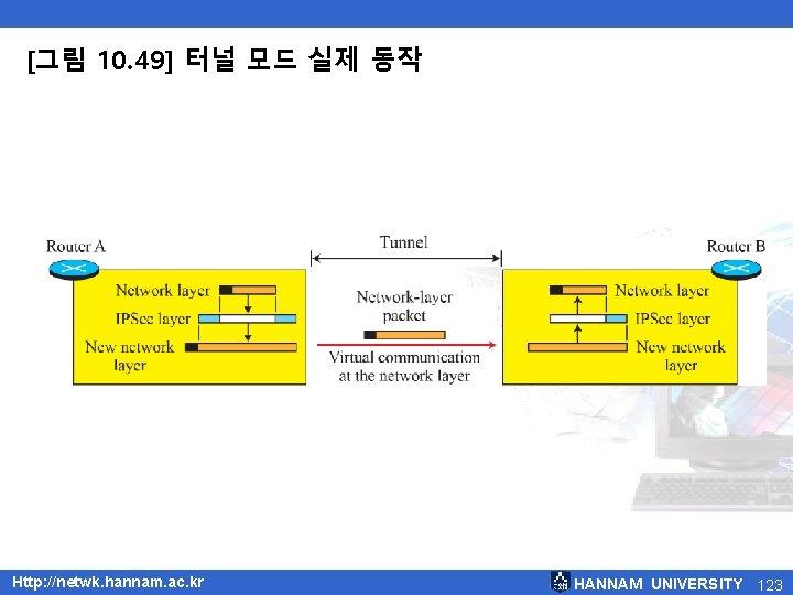 [그림 10. 49] 터널 모드 실제 동작 Http: //netwk. hannam. ac. kr HANNAM UNIVERSITY