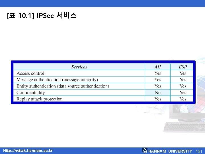 [표 10. 1] IPSec 서비스 Http: //netwk. hannam. ac. kr HANNAM UNIVERSITY 131
