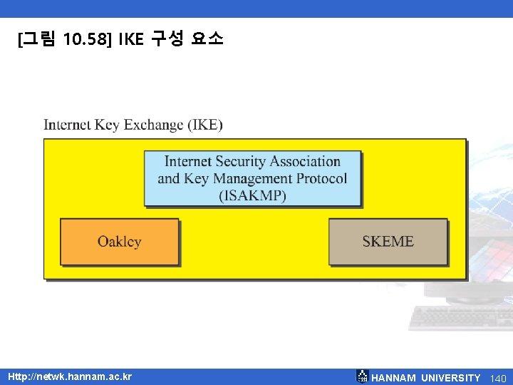 [그림 10. 58] IKE 구성 요소 Http: //netwk. hannam. ac. kr HANNAM UNIVERSITY 140