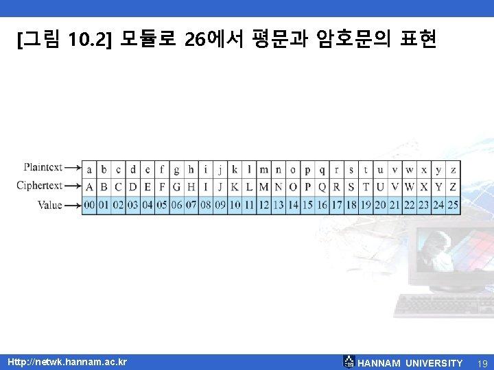 [그림 10. 2] 모듈로 26에서 평문과 암호문의 표현 Http: //netwk. hannam. ac. kr HANNAM