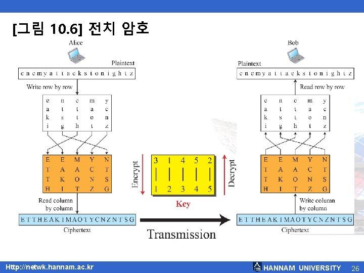 [그림 10. 6] 전치 암호 Http: //netwk. hannam. ac. kr HANNAM UNIVERSITY 26