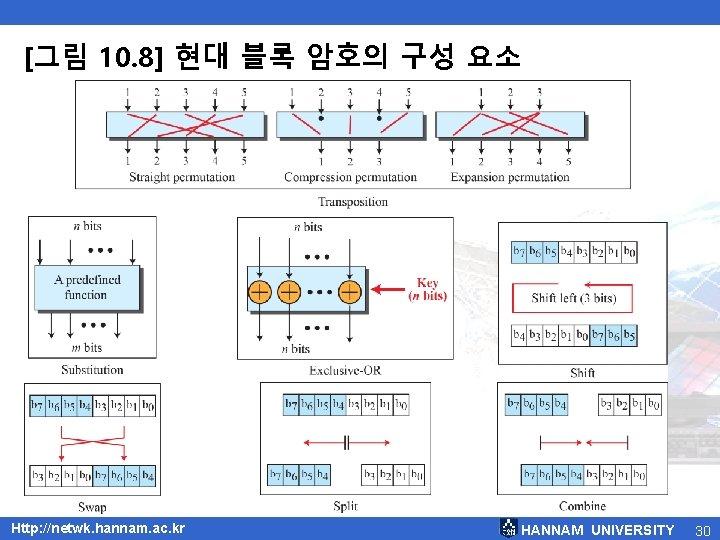[그림 10. 8] 현대 블록 암호의 구성 요소 Http: //netwk. hannam. ac. kr HANNAM